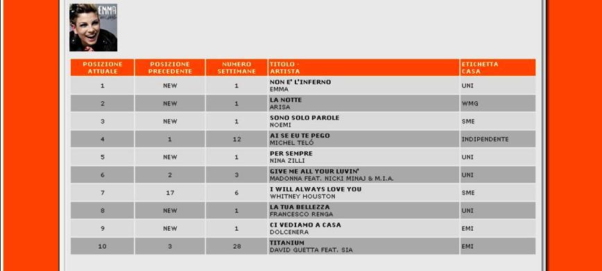 Classifica Fimi singoli Sanremo
