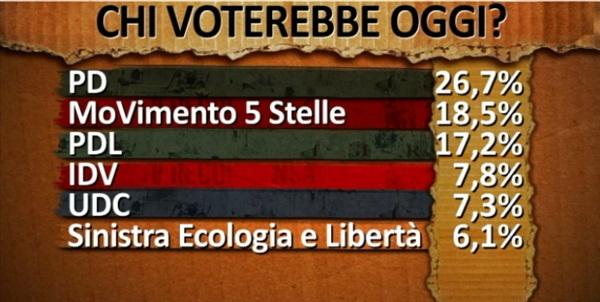 sondaggio sul voto alle politiche 2013