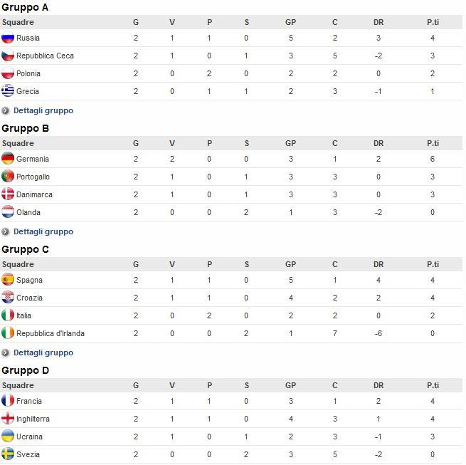 Europei 2012 Classifiche