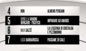 Foto di una parte della classifica finale di Sanremo 2018