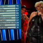 Classifica Tale e Quale Show: vince Barbara Cola. Imitazioni terza puntata