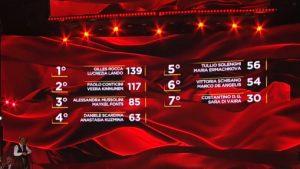 foto classifica ballando 7 novembre