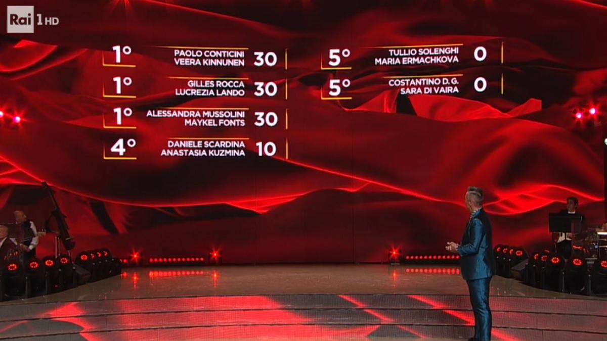 foto classifica Ballando semifinale