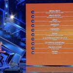 Classifica Sanremo 2021, quarta serata: Ermal Meta ancora primo