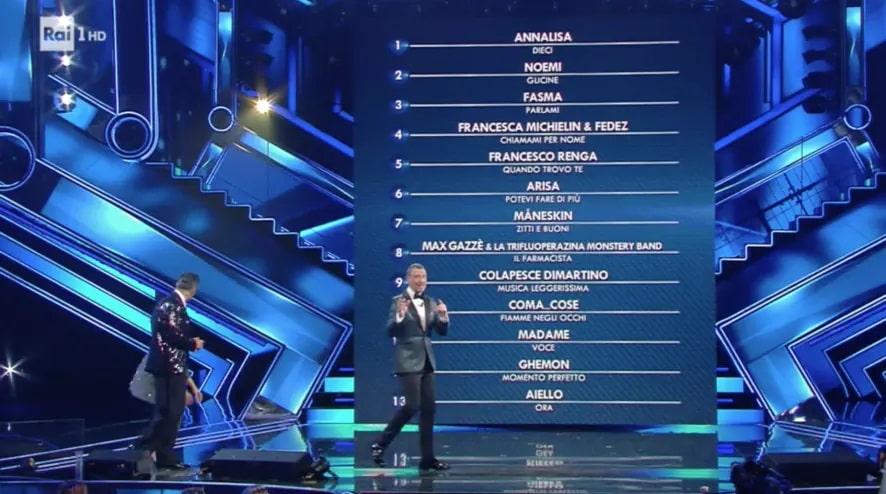 foto classifica Sanremo 2 marzo