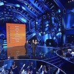 Classifica Sanremo 2021, terza serata: dominio di Ermal Meta