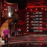 Classifica Ballando con le stelle, prima puntata: tre coppie ricevono un bonus