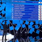 Classifica Tale e Quale Show: Guidonia ancora vincitori! Imitazioni 6^ puntata